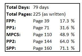 Draft Statistics